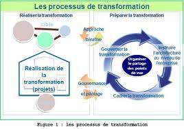 La stratégie de transformation management general