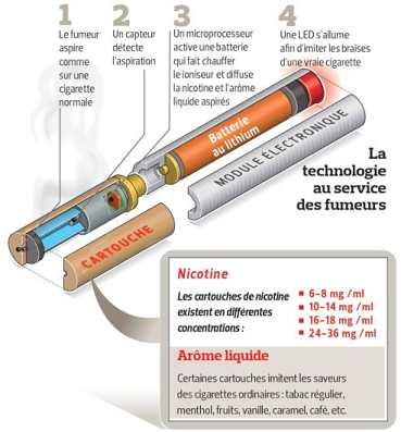 La cigarette lectronique est elle efficace pour arr ter - Salon de la cigarette electronique ...