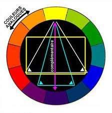L 39 harmonie des couleurs art et d coration - L harmonie des couleurs ...
